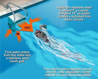 Neuer Trend: Endless Pool | Swimmingpool Portal Schweiz